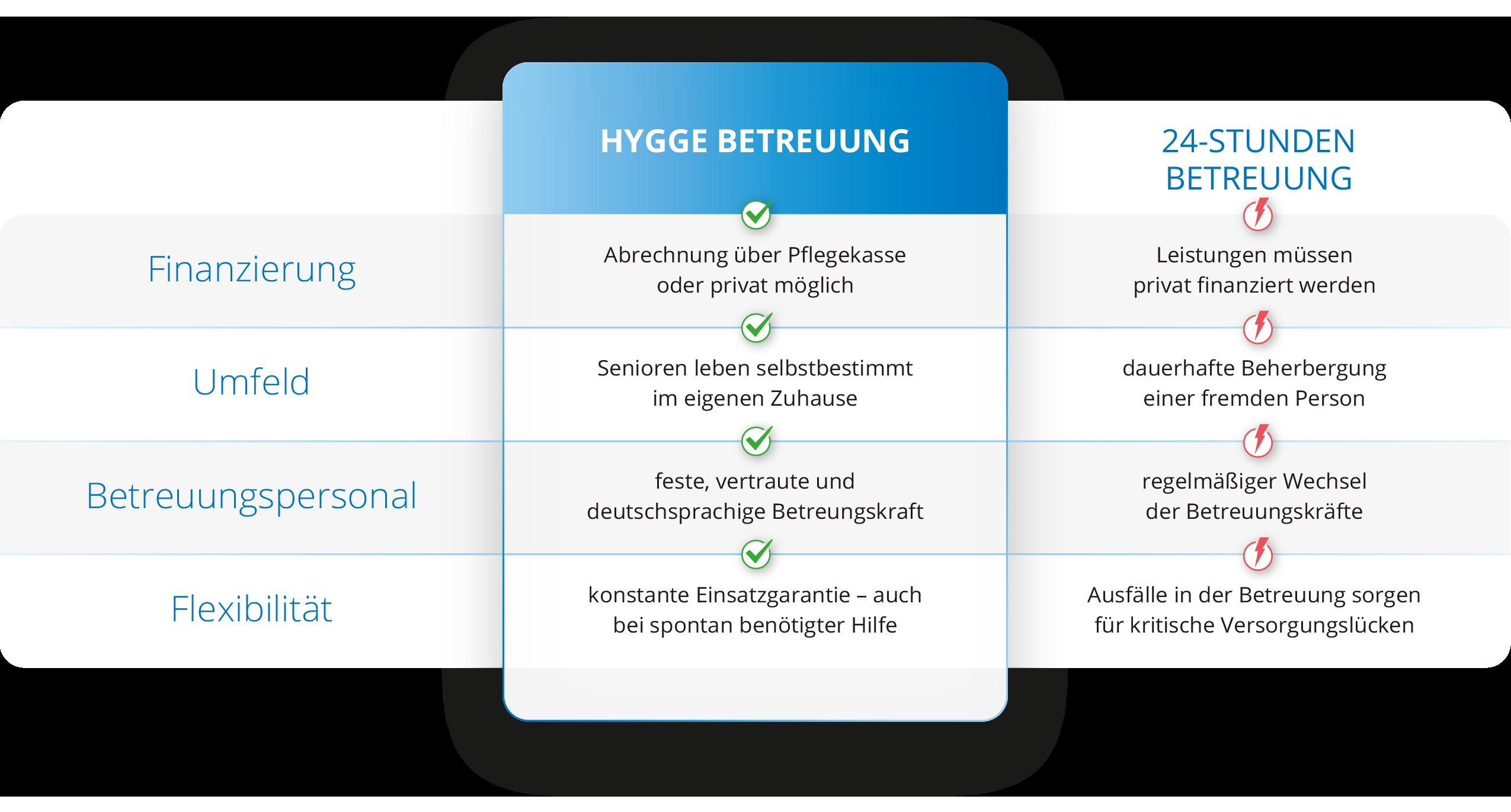 Vergleich zwischen Hygge Betreuung und einer gewöhnlichen 24h-Betreuung für die Leipziger Angebote in der Seniorenbetreuung