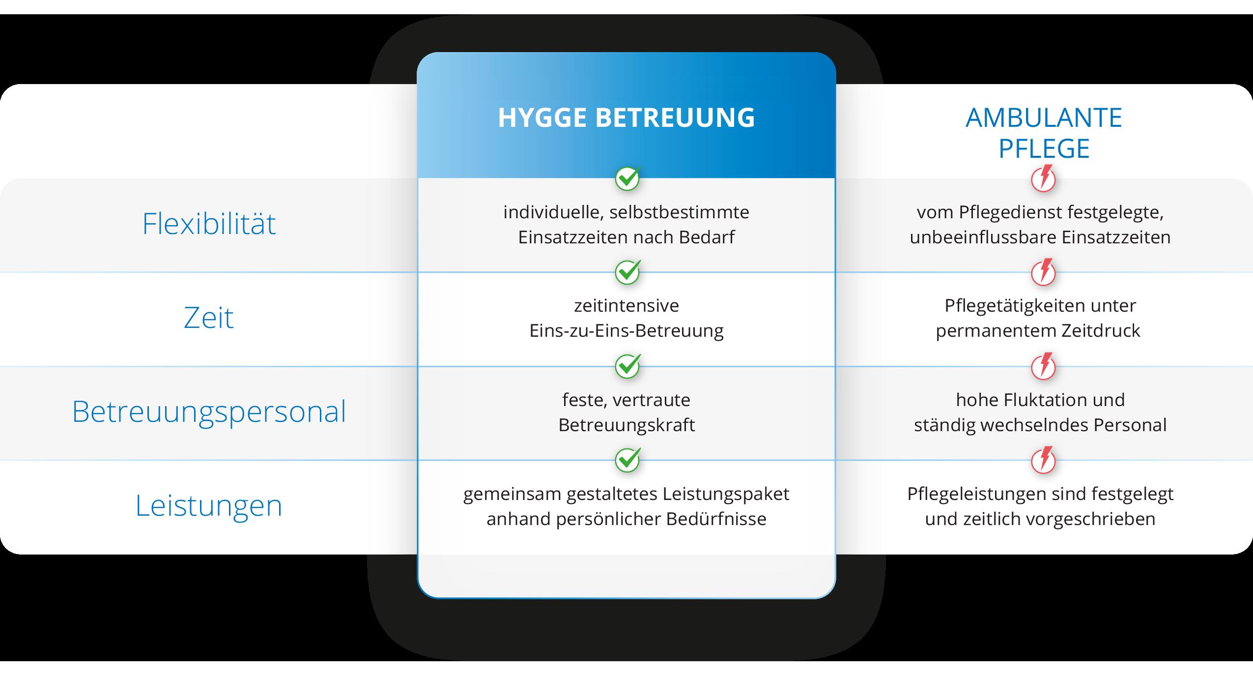 Vergleich zwischen Hygge Betreuung und einer ambulanten Pflege für die Leipziger Angebote in der Seniorenbetreuung