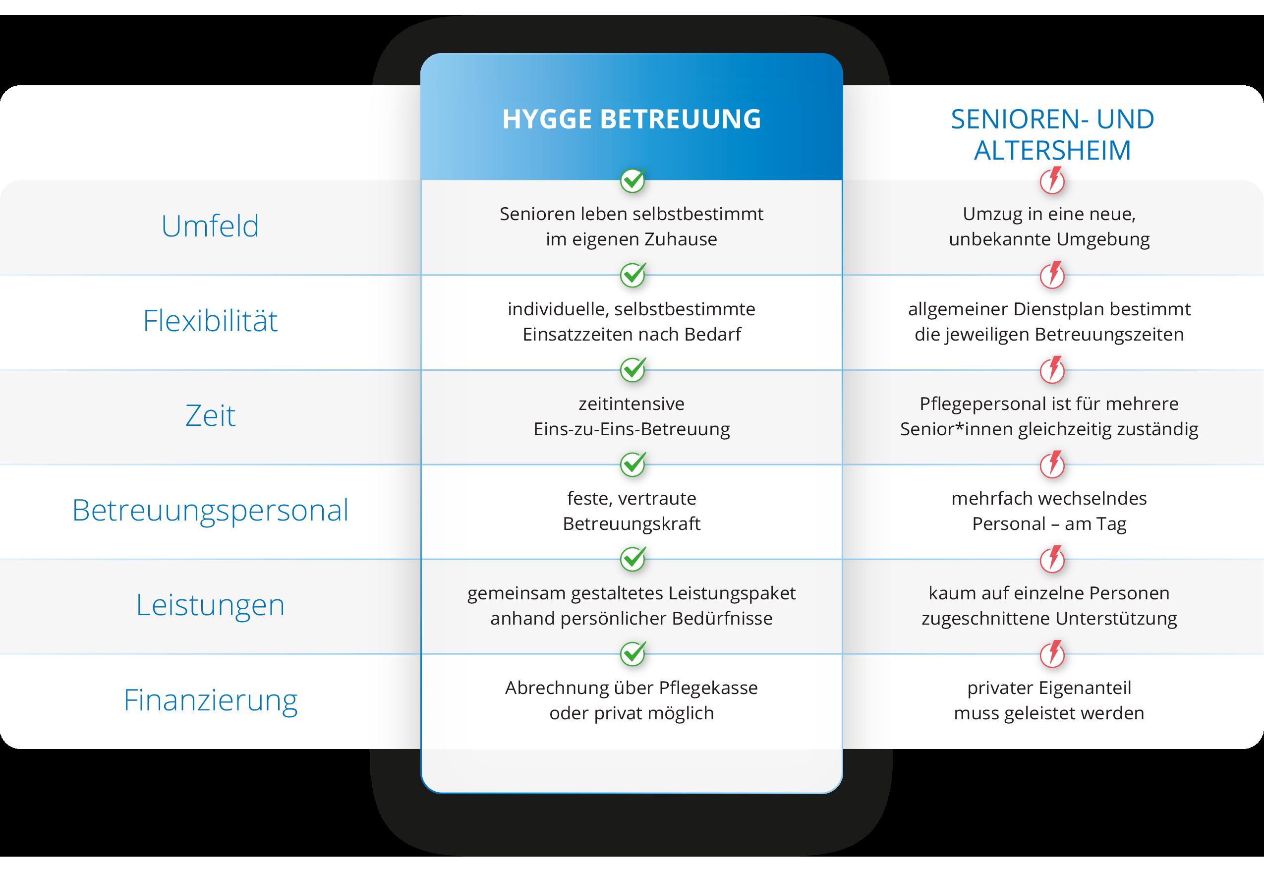 Vergleich zwischen Hygge Betreuung und Seniorenheim und Altersheim für die Leipziger Angebote in der Seniorenbetreuung