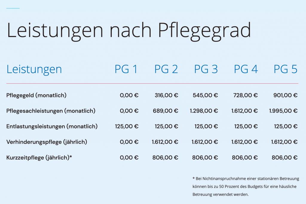 Allgemeine Leistungen in der Betreuung aufgeschlüsselt nach Pflegegrad / Hygge Betreuung Leipzig und Halle